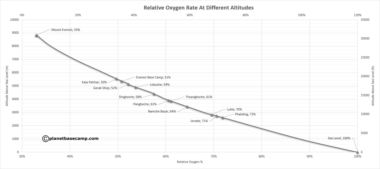 Relative Oxygen Rate At Different Altitudes
